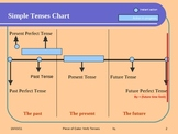 VERB TENSES (HOW TO USE THEM)