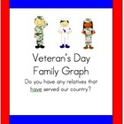 Veteran's Day Graph