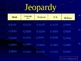 Vocabulary Jeopardy Game PowerPoint