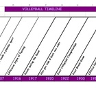 Volleyball Timeline - 118 Years of Volleyball