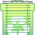 Walmart Recycling Program Chart