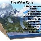 Water Cycle Photos and Facts
