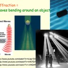 Waves - Reflection, Refraction, Diffraction - Presentation