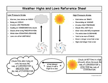 Weather Highs and Lows - FREE Student Reference Sheet