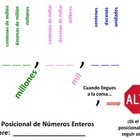 Whole Number Place Value Graphic Organizer (Spanish/English)