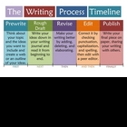 Writing Process Timeline