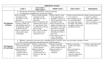 Writing Rubric for Kindergarten to Grade 2