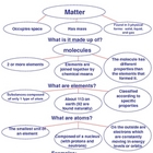 matter and elements graphic organizers