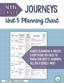 4th Grade Journeys 2014, Unit 5 Skills Planning Chart