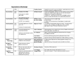 Approaches to Psychology Chart