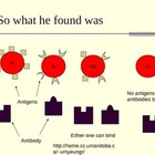 Blood Typing and Blood Transfusion animated powerpoint