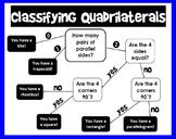 Classifying Quadrilaterals Flowchart