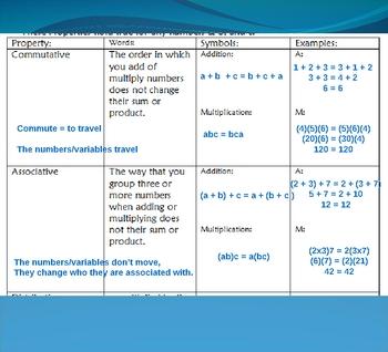 Commutative, Associative, and Distributive Properties Notes