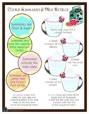 Cookie Summary and Milk Retell
