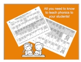 Continuum of Phonics at a Glance Kindergarten