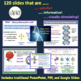 DNA, RNA, Protein Synthesis Complete Unit Plan - 20 products