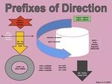 Directional Prefixes Chart for ESL