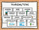 ECOSYSTEM Organization - Levels of the Environment, Biotic