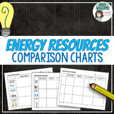 Energy Resources - Comparison charts, organizer, project ideas
