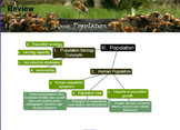Environmental Science Unit: POPULATION
