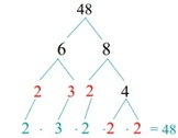 Factor Trees Worksheet
