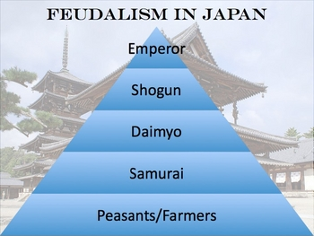 Feudalism in Japan - Point of View Writing Activity