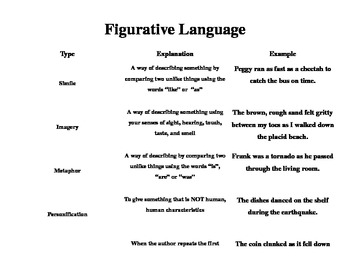 Figurative Language Chart Handout