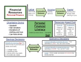 Financial Literacy 3rd