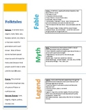 Folktales:  Fables, Myths, and Legends Lesson on Theme and