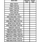 GRADE 5 MATH COMMON CORE DECIMALS EXPLORING TENTHS, HUNDRE
