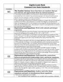 Grade 8 Math Common Core Content Standards Checklist