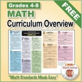 Grades 4-8 Math Common Core Cluster Overview & Alignment Charts