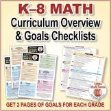 Grades K-8 Common Core Math Standards Posters ~ CCSS Overv