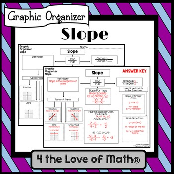 Graphic Organizer: Slope