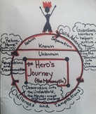 Hero's Journey Comic Strip Assignment