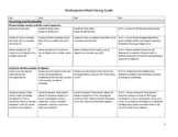 Kindergarten Common Core Math Pacing Guide for the Year