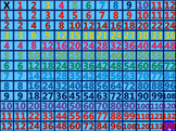 Learn You Multiplication Facts in Under 10 Minutes (Video)