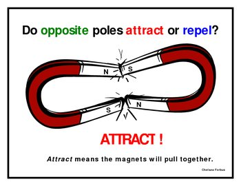 Magnets Opposite Poles Attract poster