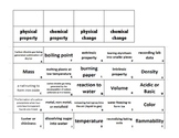 Physical and Chemical Properties and Changes Activity Sort