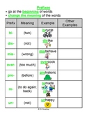 Prefixes and Suffixes Cheat Sheet