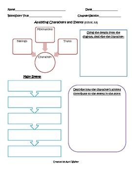 Reading Graphic Organizers for the 3rd Grade Common Core S