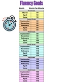 Running Record & Fluency Assessment Benchmark Charts