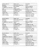 Social Studies Government & Economics Terminology