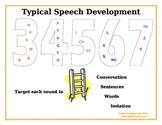 Speech Sound Chart