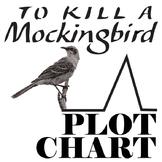TO KILL A MOCKINGBIRD Plot Chart Organizer Diagram Arc (Le
