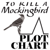 TO KILL A MOCKINGBIRD Plot Chart Organizer Diagram Arc (Le