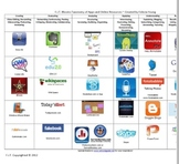 Technology Blooms Taxonomy Chart