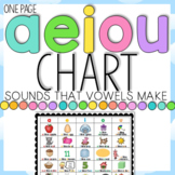 The a, e, i, o, u Chart: Sounds that Vowels Make Helper